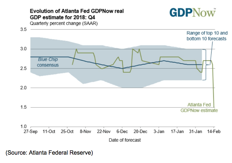 atlanta fed evolution gdpnow