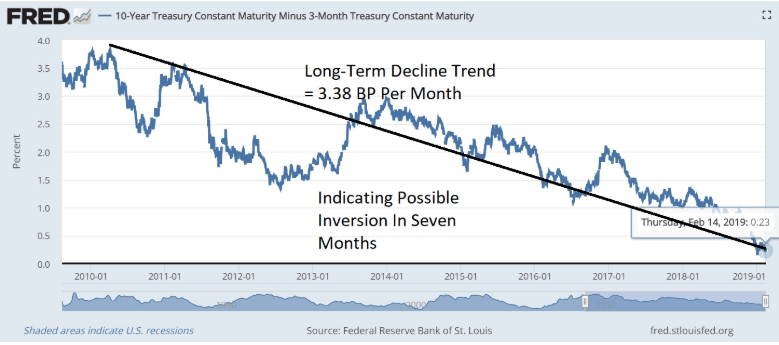 fred long term decline trend
