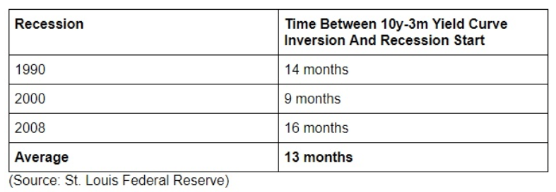 recession inversion yield curve chart