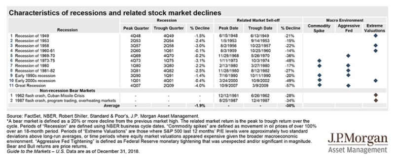 recession stock market declines list