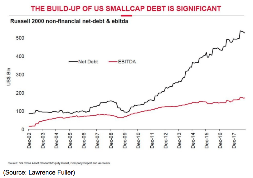 smallcap debt buildup