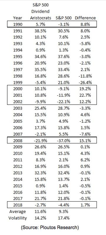 S&P 500 dividend aristocrats