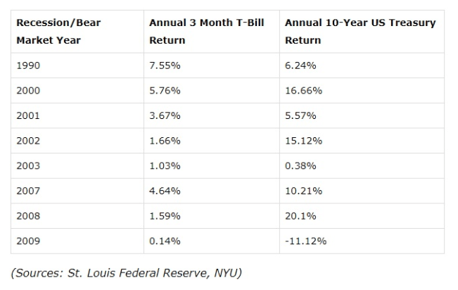 recession bear market by year list