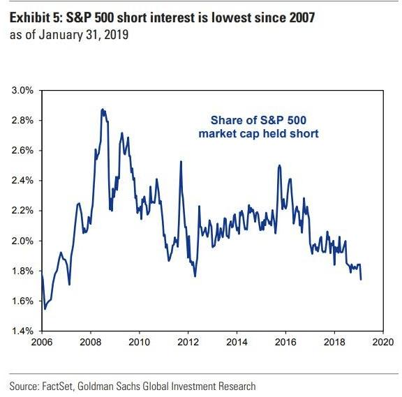 S&P 500 market cap share