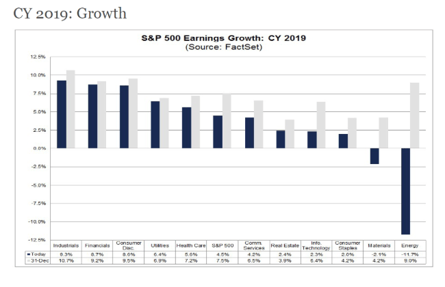 cy 2019 growth chart