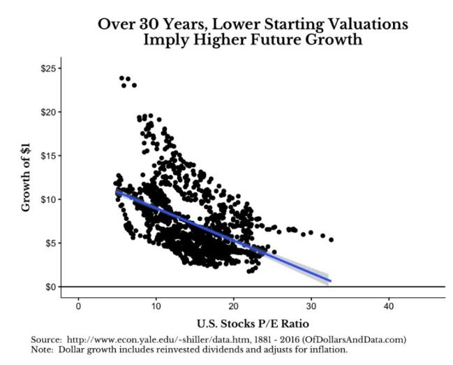 US Stocks PE Ratio