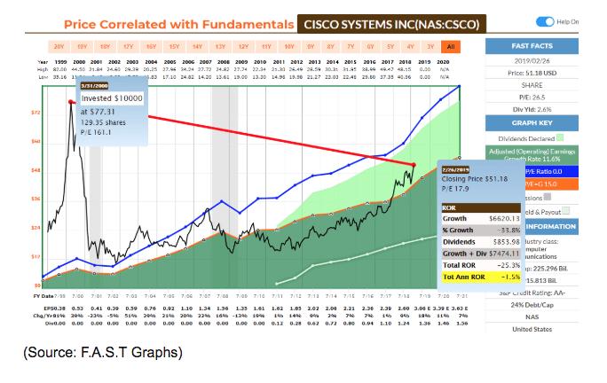 cisco systems price correlation chart