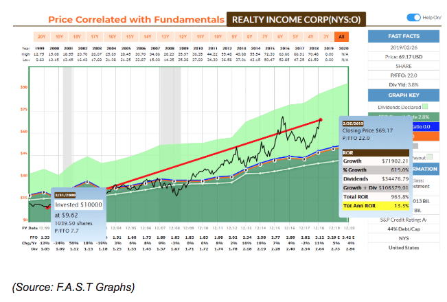 reality income corporation price correlation chart