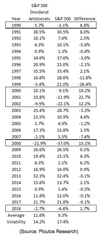 S&p 500 yearly difference