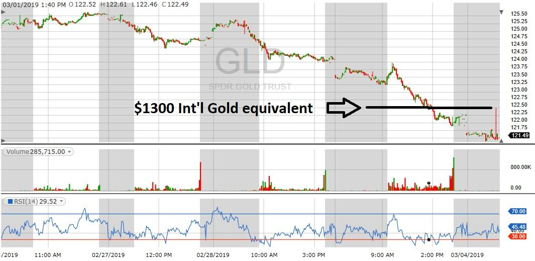 gld support level chart