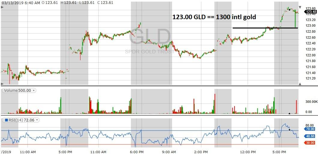 GLD 2019 chart