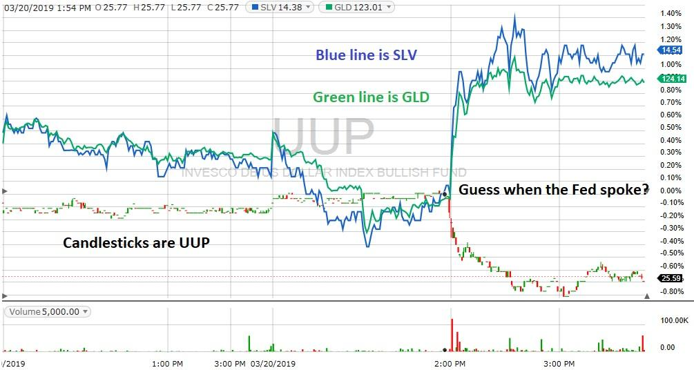 UUP GLD chart