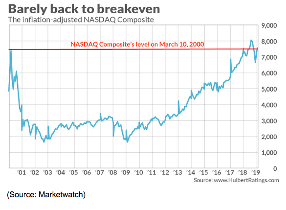 inflated adjusted nasdaq chart