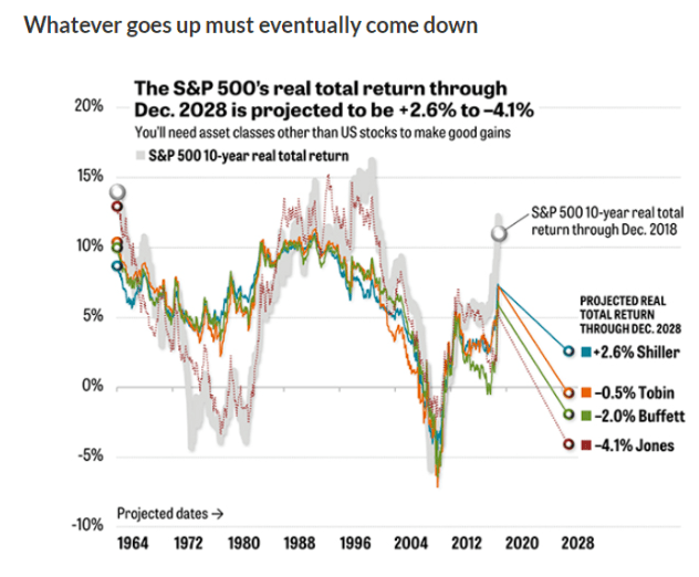 stock chart s&p 500