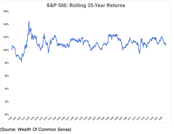 s&p 500 35 year returns