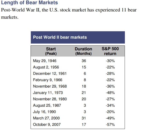 post world war 2 bear markets