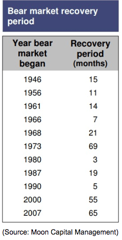 bear market recovery period