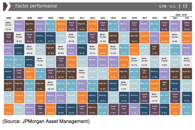 factor performance asset chart