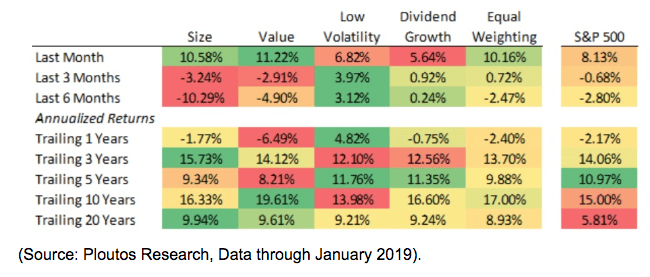 annualized returns chart 2019