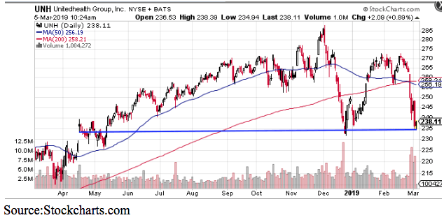 UnitedHealth Group Inc Chart