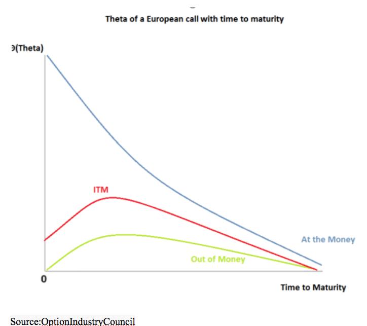 theta european call time to maturity