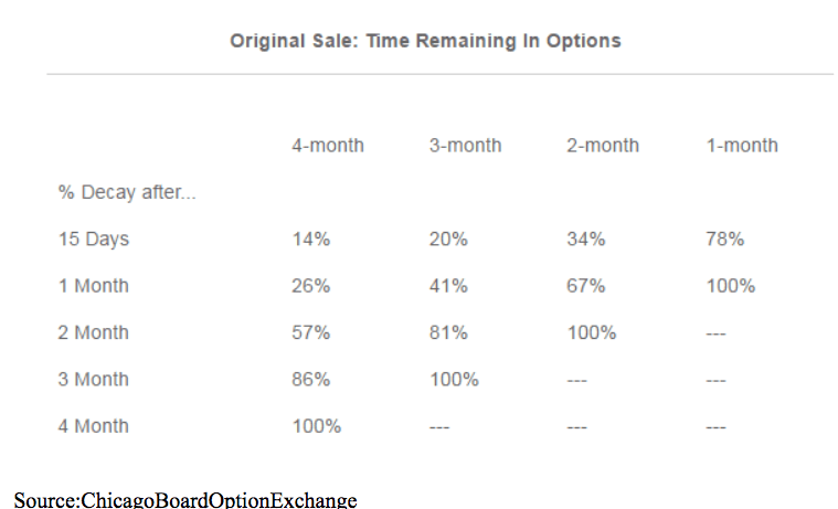 Original sale options time