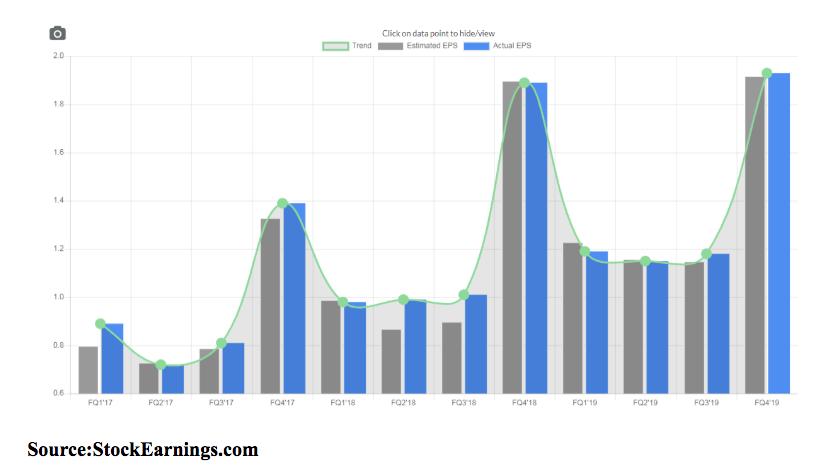 eps data chart