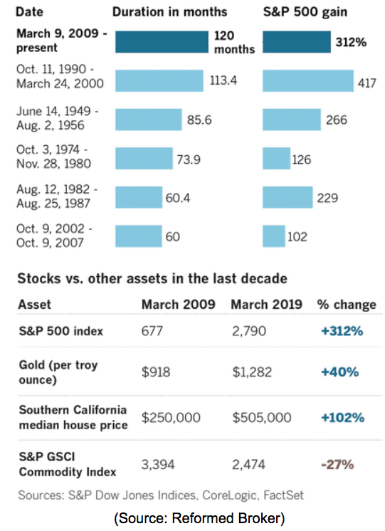 stocks vs other assets last 10 years