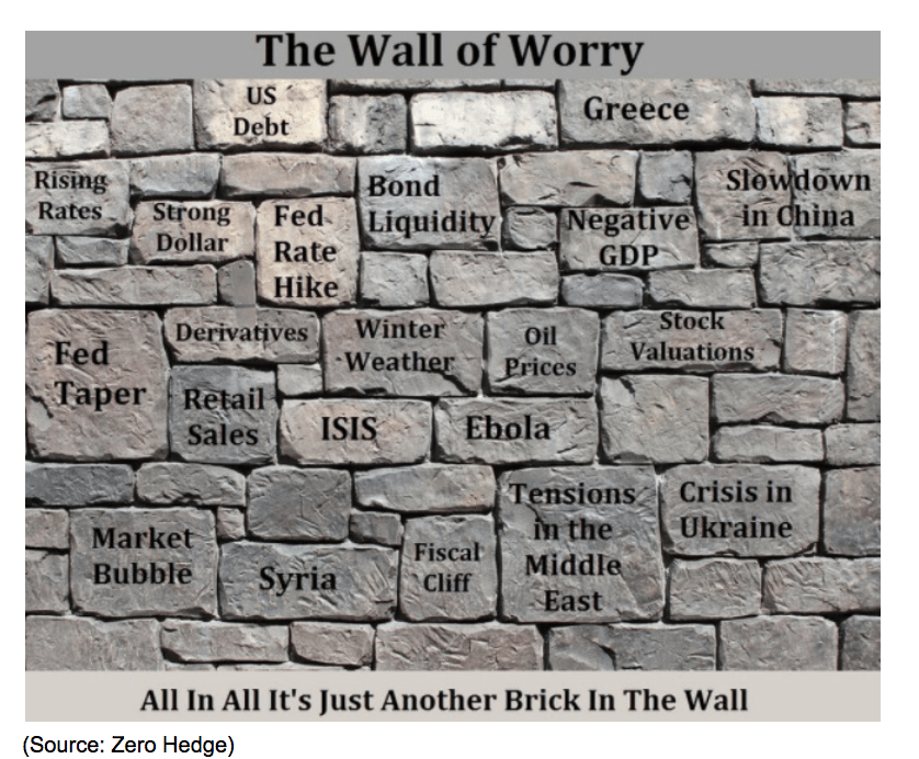 the wall of worry