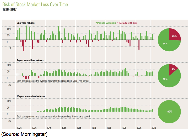 risk of stock market loss over time