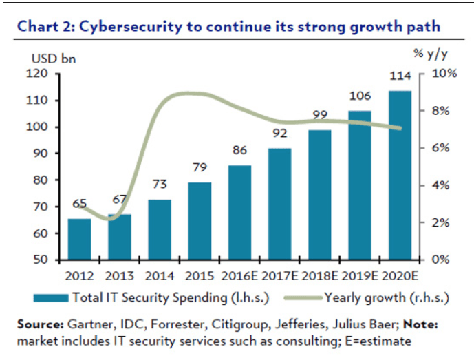 cybersecurity growth
