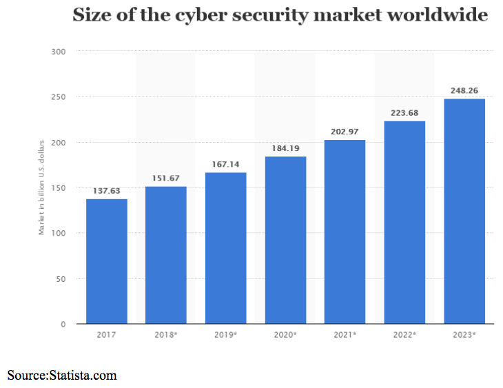 cyber security market size