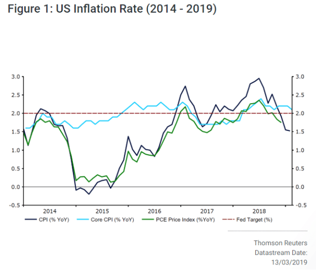 us inflation rate 2014-2019