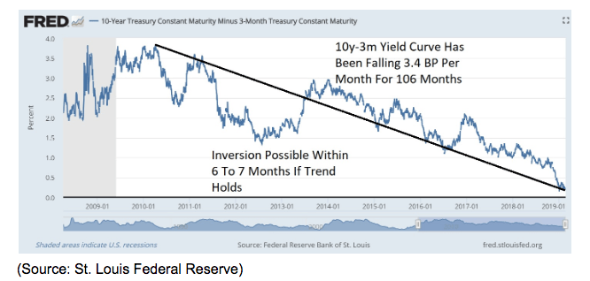 10 year 3m yield curve