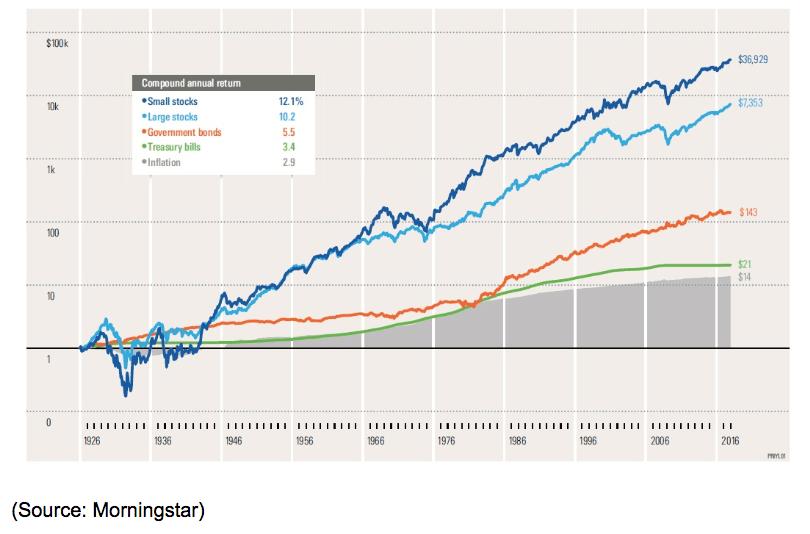 stocks bonds bills inflation chart