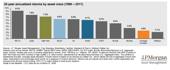 20 year annualized returns by asset class 1998 to 2017