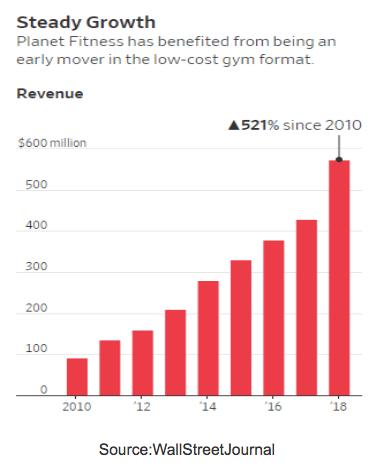 Wall Street Journal Revenue Growth bar graph