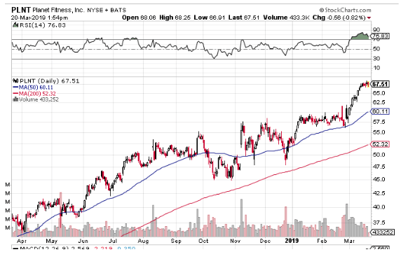 planet fitness nyse april 2018 to march 2019 revenue chart