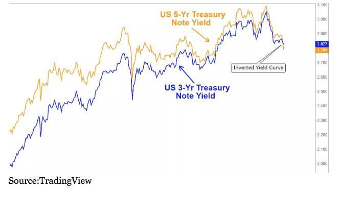 US 5-Yr Treasury Note Yield