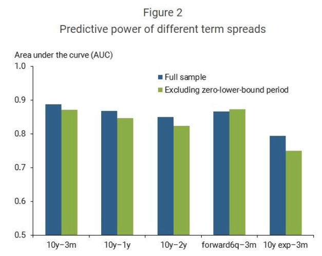 Predictive power of different term spreads