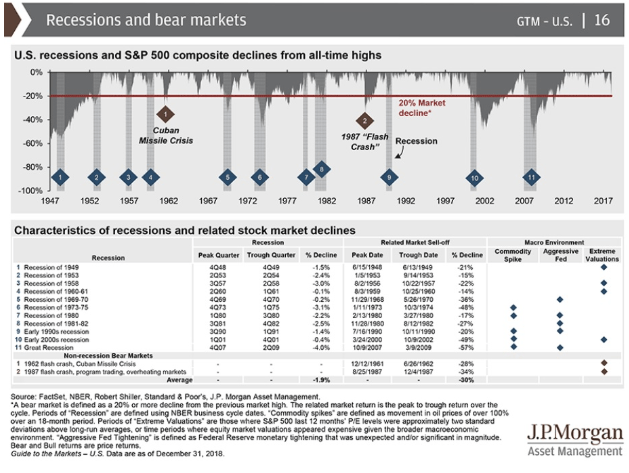 recessions and bear markets