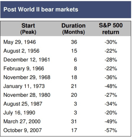 post world 2 bear markets