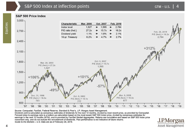 s&p500 index inflection points