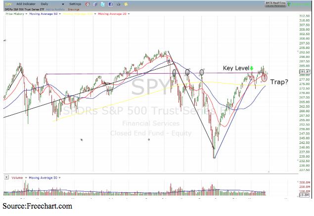 spy s&p 500 trust chart