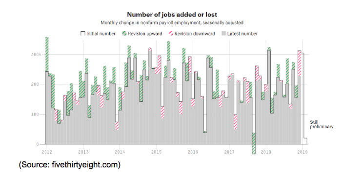 number jobs added lost 2019