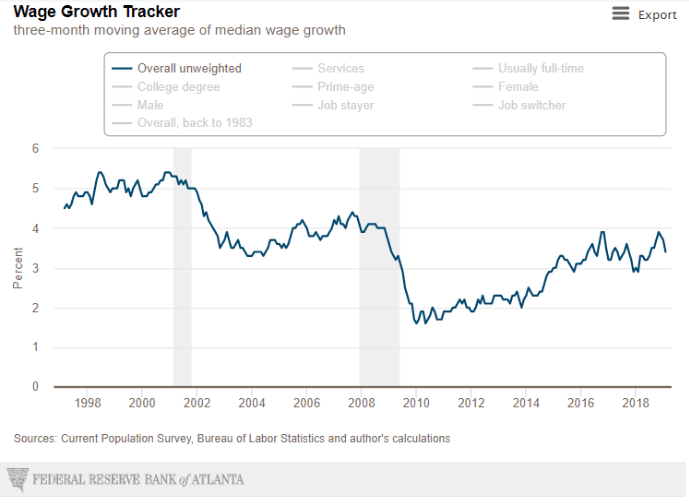 the fed growth tracker 2019