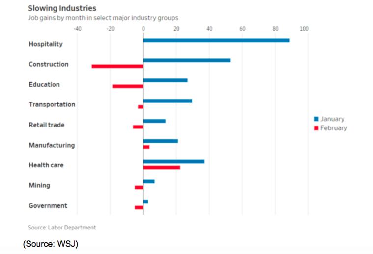 wsj slowing industries chart 2019