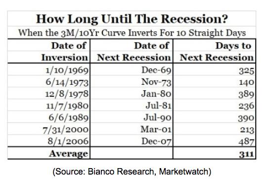 2019 recession estimation chart