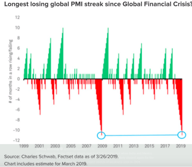 global pmi streak since financial crisis