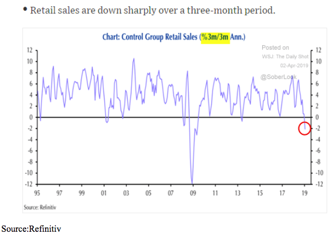 3 month 2019 retail sales chart